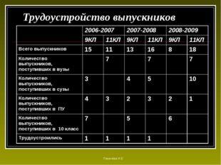 Трудоустройство выпускников Паначёва И.Е 2006-20072007-20082008-2009 9КЛ