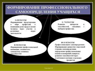 1-4 КЛАССЫ Формирование представления о мире профессий, о понимании роли тру