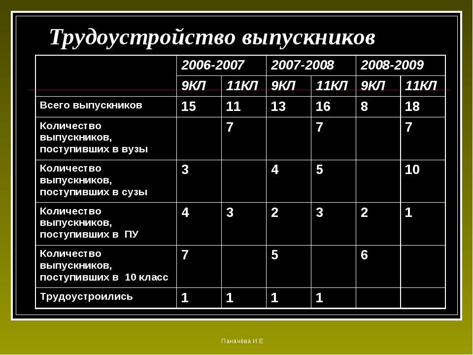 Трудоустройство выпускников Паначёва И.Е 2006-20072007-20082008-2009 9КЛ...