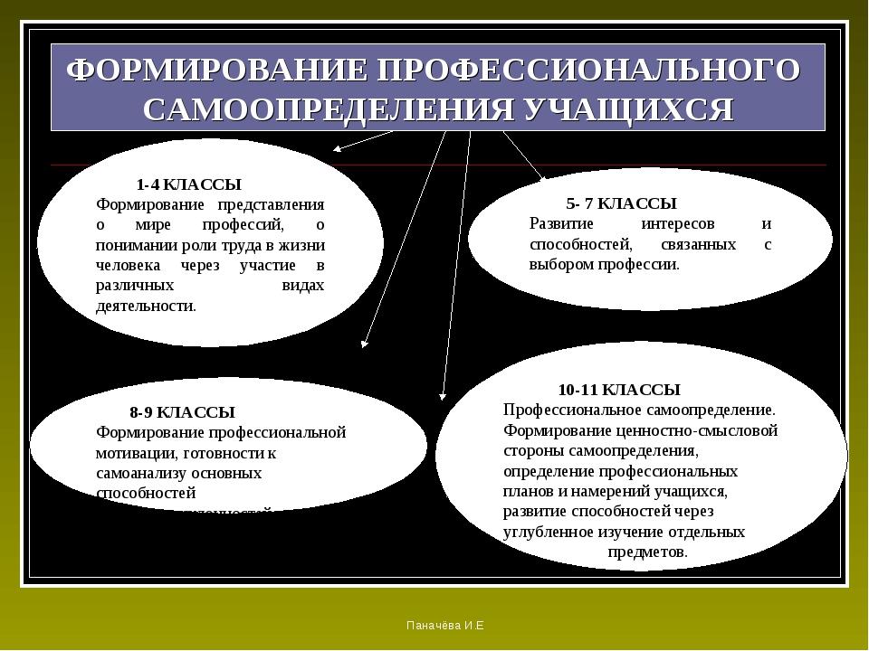 1-4 КЛАССЫ Формирование представления о мире профессий, о понимании роли тру...