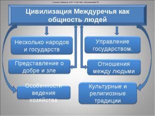 г.Усолье-Сибирское, МОУ «СОШ №2», Масленникова Г.В. Цивилизация Междуречья ка