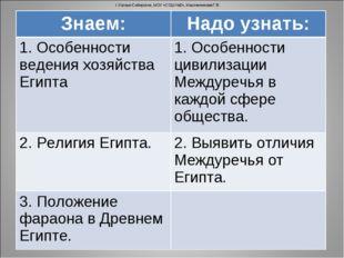 г.Усолье-Сибирское, МОУ «СОШ №2», Масленникова Г.В. Знаем:Надо узнать: 1. Ос