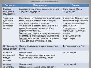 г.Усолье-Сибирское, МОУ «СОШ №2», Масленникова Г.В. Вопросы МеждуречьеЕгипе