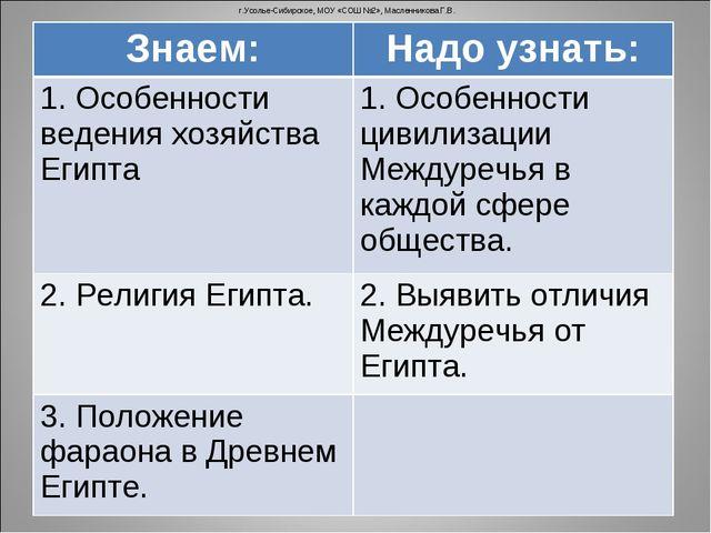 г.Усолье-Сибирское, МОУ «СОШ №2», Масленникова Г.В. Знаем:Надо узнать: 1. Ос...