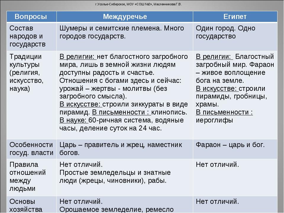 г.Усолье-Сибирское, МОУ «СОШ №2», Масленникова Г.В. Вопросы МеждуречьеЕгипе...