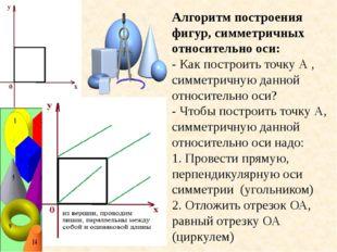Алгоритм построения фигур, симметричных относительно оси: - Как построить точ
