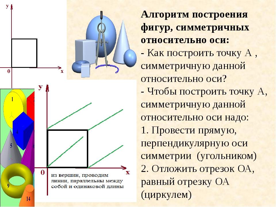 Алгоритм построения фигур, симметричных относительно оси: - Как построить точ...