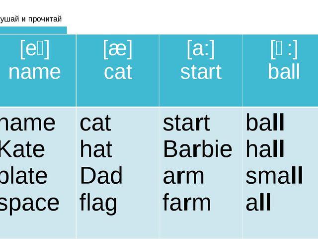 Послушай и прочитай [eɪ] name [æ] cat [a:] start [ɔ:] ball name Kate plate sp...
