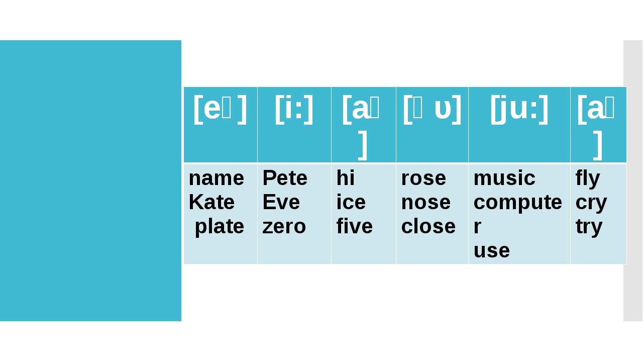 Послушай и прочитай [eɪ] [i:] [aɪ] [ǝυ] [ju:] [aɪ] name Kate plate Pete Eve z...