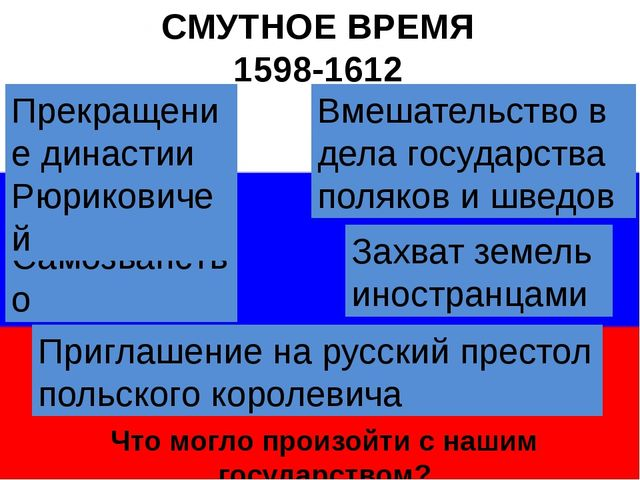 СМУТНОЕ ВРЕМЯ 1598-1612 Самозванство Прекращение династии Рюриковичей Вмешат...