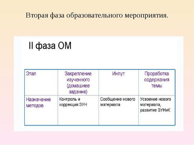Вторая фаза образовательного мероприятия.