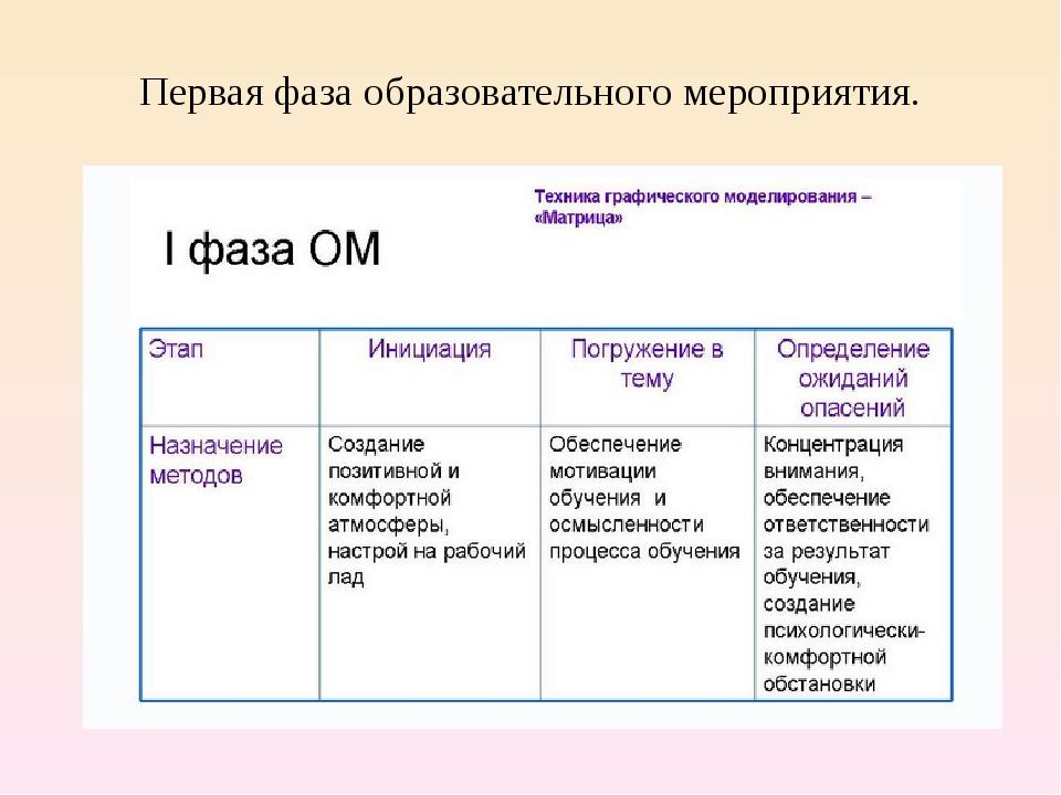 Первая фаза образовательного мероприятия.