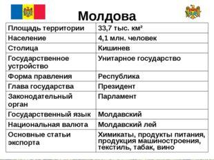 Молдова Площадь территории 33,7 тыс. км² Население 4,1 млн. человек Столица К