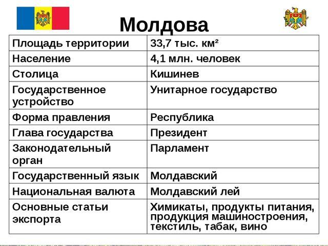 Молдова Площадь территории 33,7 тыс. км² Население 4,1 млн. человек Столица К...