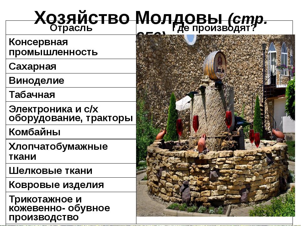 Хозяйство Молдовы (стр. 256) Отрасль Где производят? Консервная промышленност...