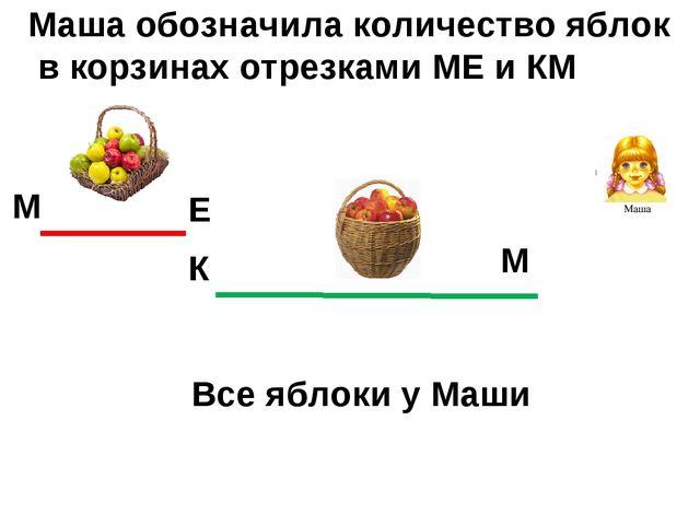 М Е К М Все яблоки у Маши Маша обозначила количество яблок в корзинах отрезка...