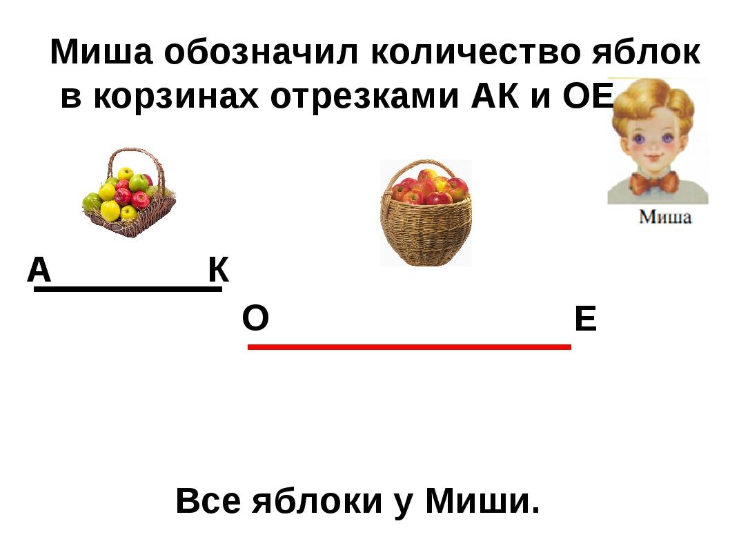 А К О Е Все яблоки у Миши. Миша обозначил количество яблок в корзинах отрезка...