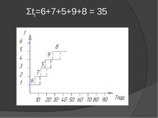 Σti=6+7+5+9+8 = 35