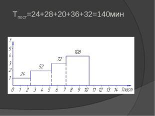 Tпост=24+28+20+36+32=140мин