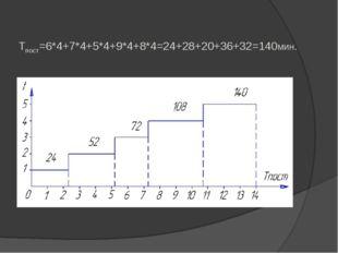 Tпост=6*4+7*4+5*4+9*4+8*4=24+28+20+36+32=140мин.