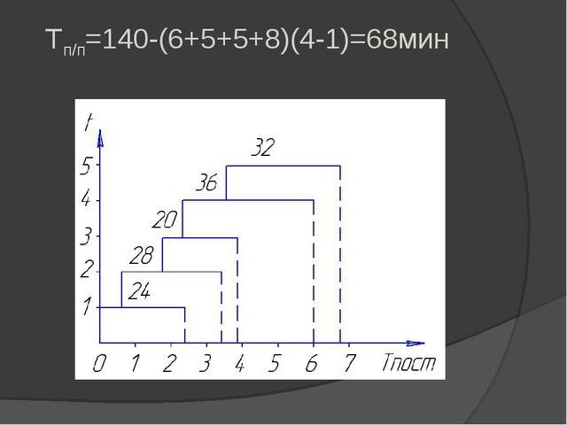 Tп/п=140-(6+5+5+8)(4-1)=68мин