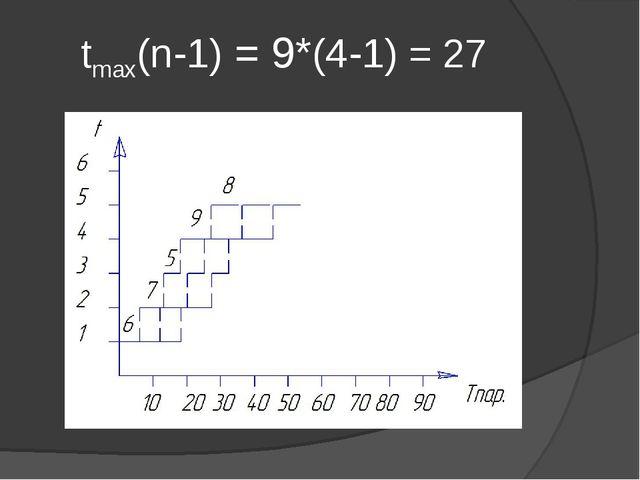 tmax(n-1) = 9*(4-1) = 27