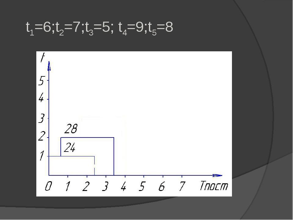 t1=6;t2=7;t3=5; t4=9;t5=8