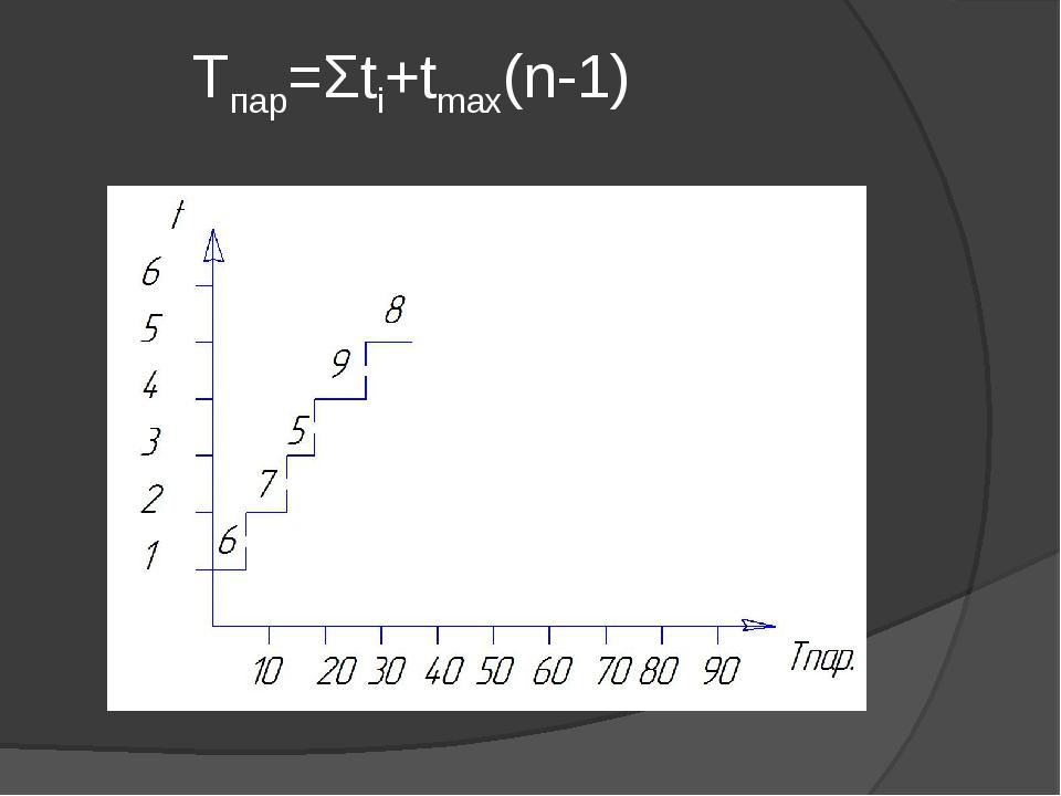 Tпар=Σti+tmax(n-1)