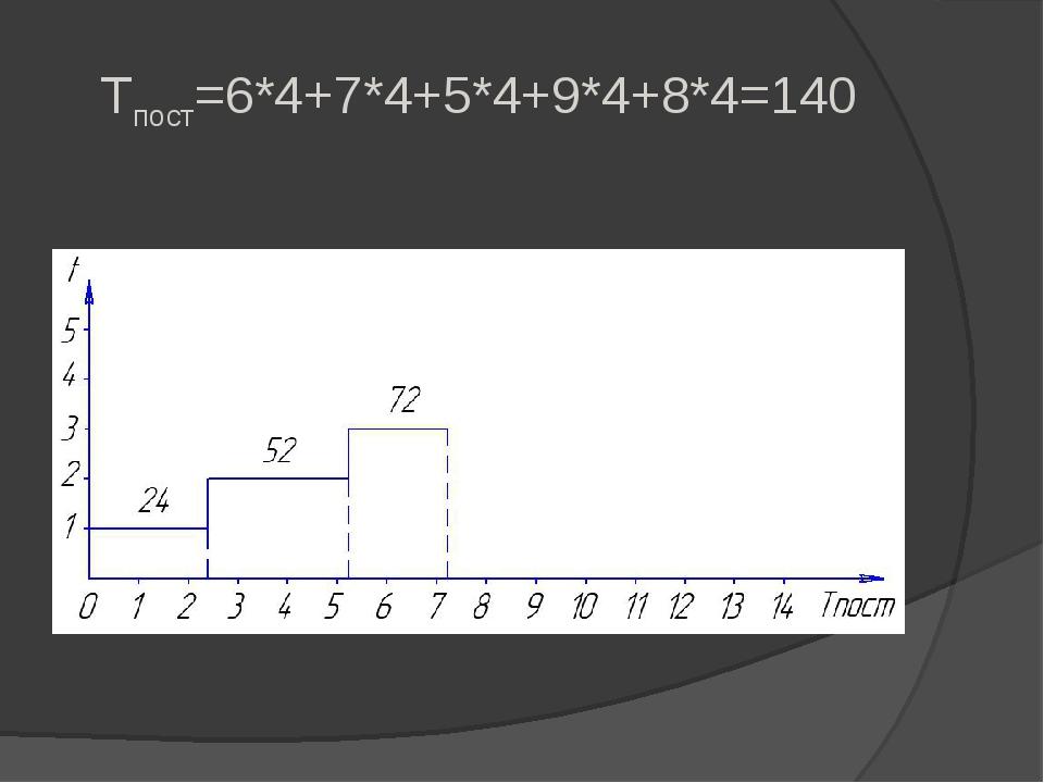 Tпост=6*4+7*4+5*4+9*4+8*4=140