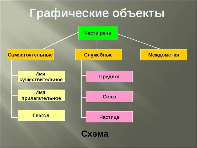 Графические объекты Схема