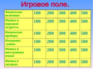 Физические величины100200300400500 Физика и народная мудрость.100200