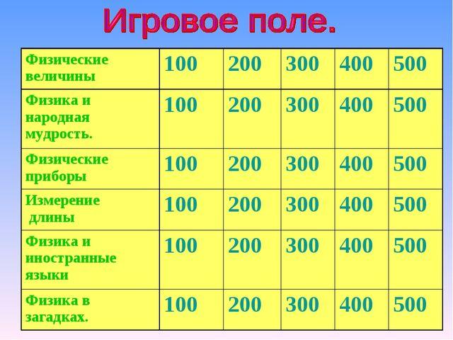 Физические величины100200300400500 Физика и народная мудрость.100200...