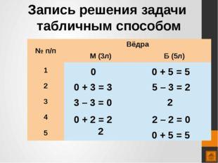 0 + 5 = 5 0 0 + 3 = 3 5 – 3 = 2 0 + 5 = 5 2 – 2 = 0 0 + 2 = 2 3 – 3 = 0 2 Зап