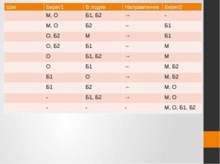 Шаг Берег1 В лодке Направление Берег2 М,О Б1, Б2 → - М,О Б2 ← Б1 О,Б2 М → Б1