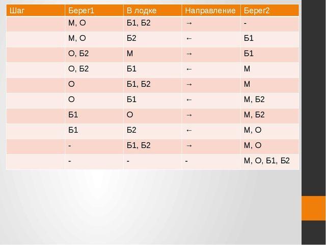 Шаг Берег1 В лодке Направление Берег2 М,О Б1, Б2 → - М,О Б2 ← Б1 О,Б2 М → Б1...