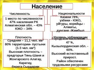Население 1 место по численности 47% населения РК Алматинская обл. – 43% ЮКО