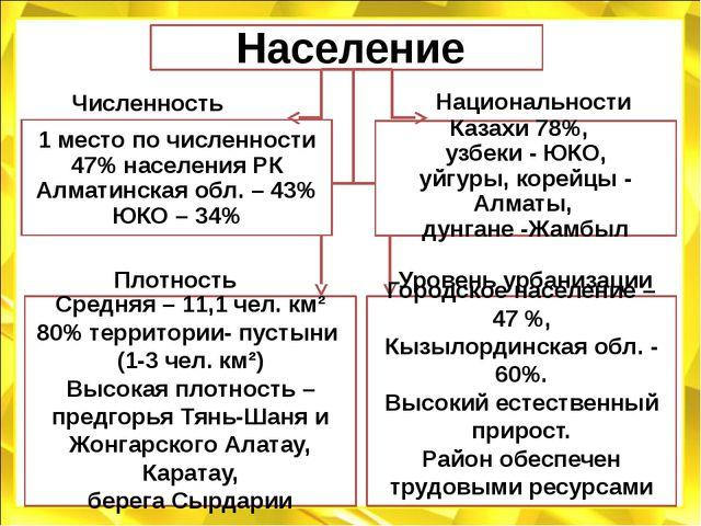 Население 1 место по численности 47% населения РК Алматинская обл. – 43% ЮКО...