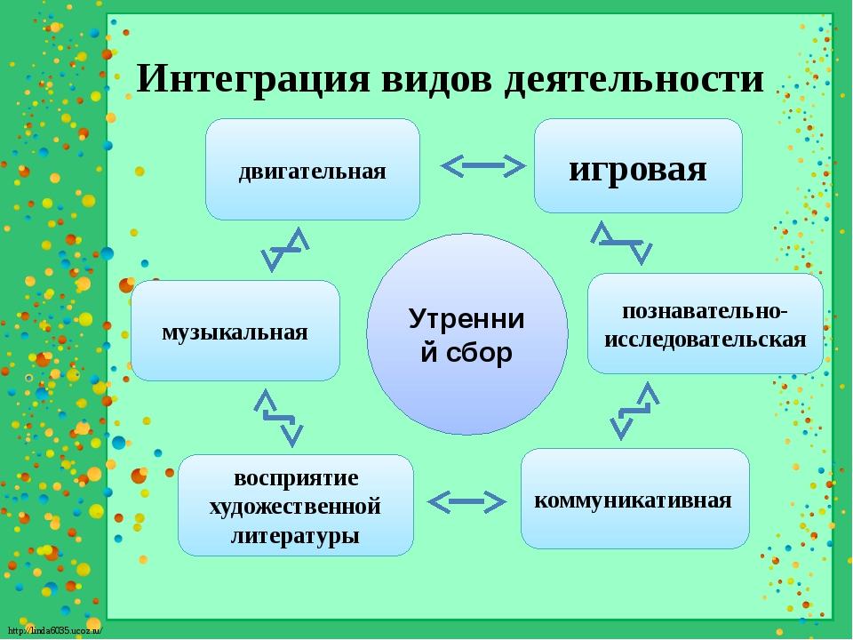 Интеграция видов деятельности Утренний сбор игровая коммуникативная восприяти...