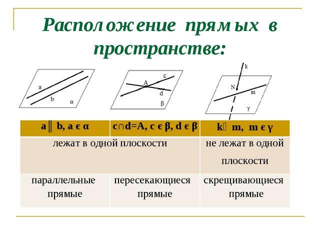 Расположение прямых в пространстве: а║ b, a є αc∩d=А, c є β, d є βk∸m, m є...