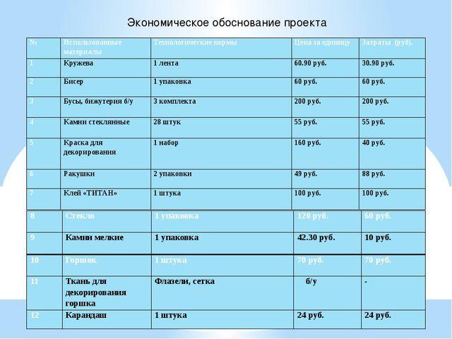 Экономическое обоснование проекта № Использованные материалы Технологические...