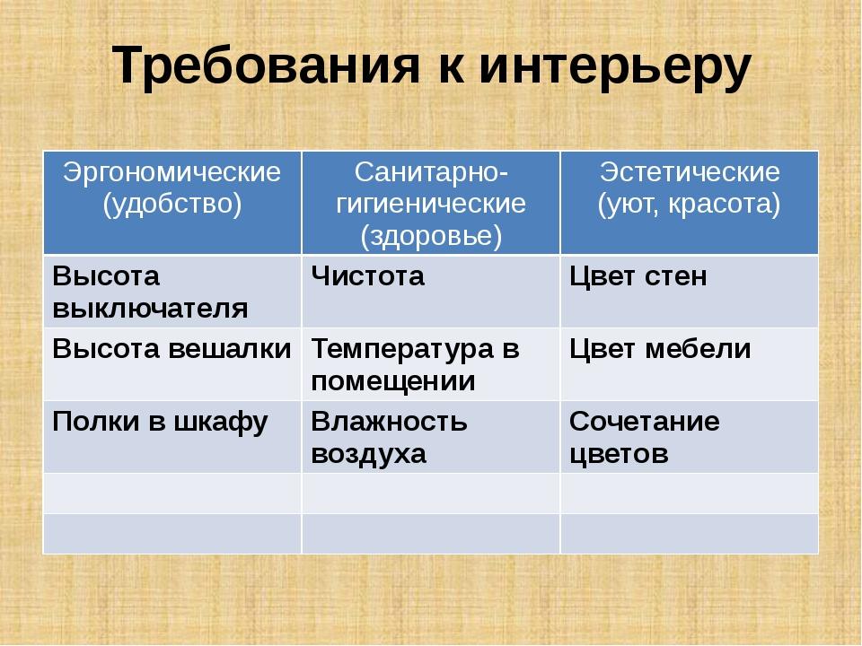 Требования к интерьеру Эргономические (удобство) Санитарно-гигиенические (здо...