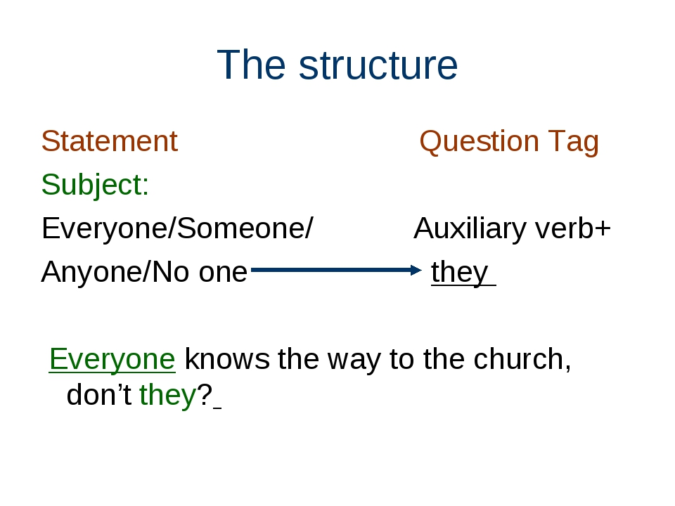 The structure Statement Question Tag Subject: Everyone/Someone/ Auxiliary ver...