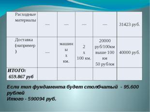 Если тип фундамента будет столбчатый - 95.600 рублей Итого - 590094 руб. Расх