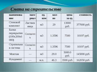 Смета на строительство наименование материал ед.изм кол-во цена за ед. стоимо