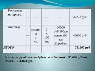 Если тип фундамента будет столбчатый - 95.600 рублей Итого – 711.894 руб Расх