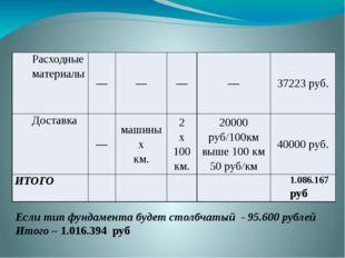 Если тип фундамента будет столбчатый - 95.600 рублей Итого – 1.016.394 руб Ра