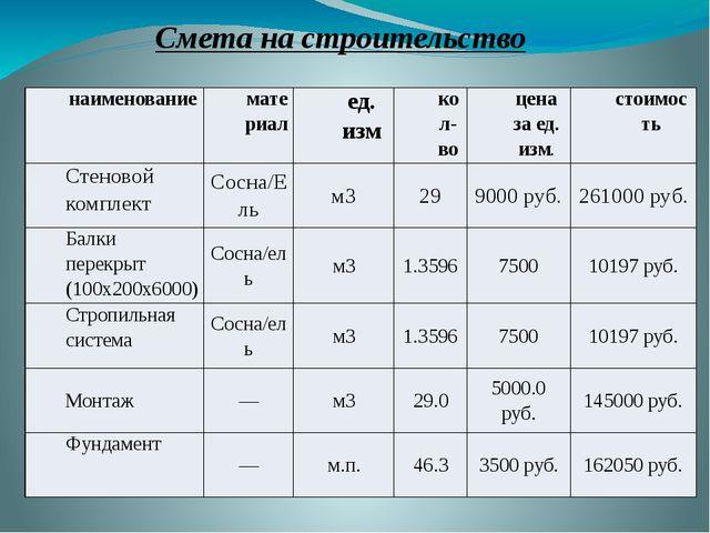 Смета на строительство наименование материал ед.изм кол-во цена за ед.изм. ст...