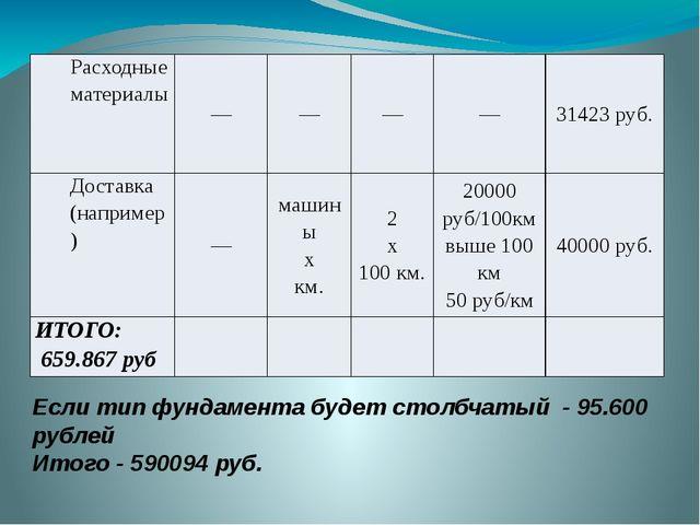 Если тип фундамента будет столбчатый - 95.600 рублей Итого - 590094 руб. Расх...