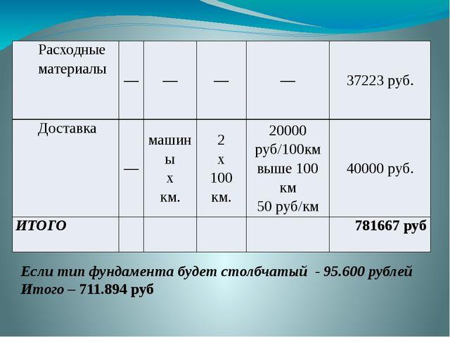 Если тип фундамента будет столбчатый - 95.600 рублей Итого – 711.894 руб Расх...