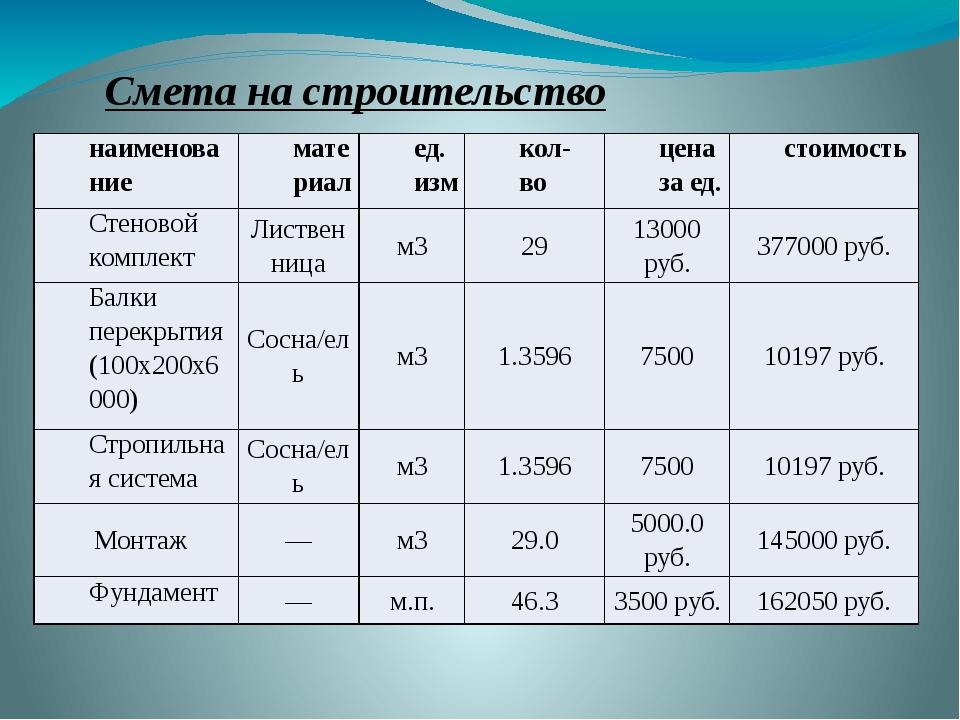Смета на строительство наименование материал ед.изм кол-во цена за ед. стоимо...